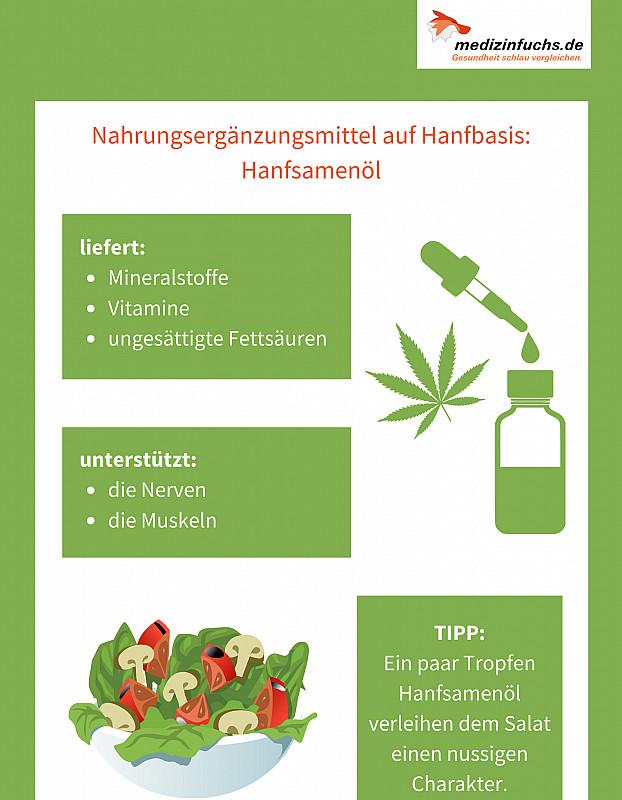 Infografik  Inhaltsstoffe und Anwendung Hanfsamenöl